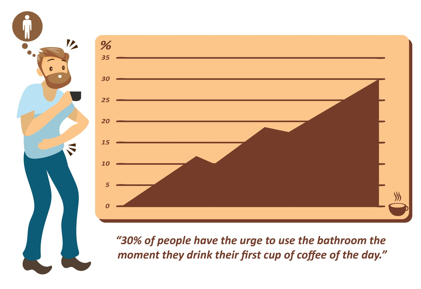 percentage of people that poop after drinking coffee